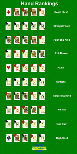Free Hand Rankings Chart